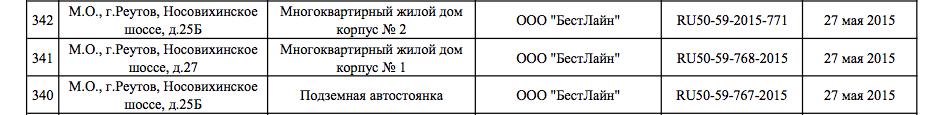 2015-06-04 02-33-56 vydannye-razresheniya-na-vvod-obekta-v-ekspluatatsiyu-_2_.pdf - Vimperator